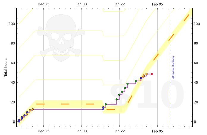 50ce509186f22436c0000013 graph