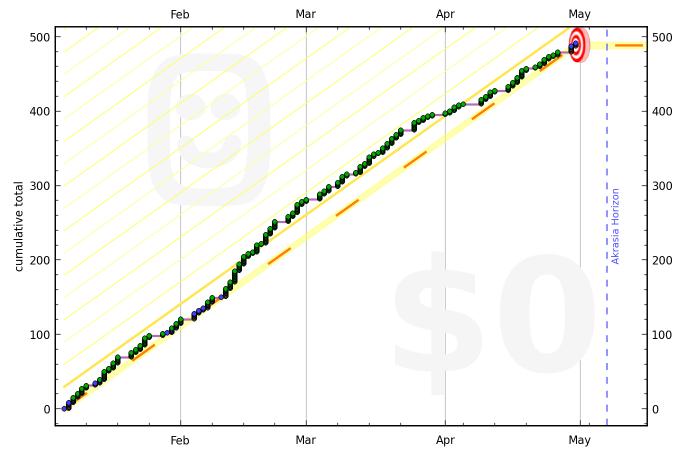 50ea37b5cc1931105c0000af graph