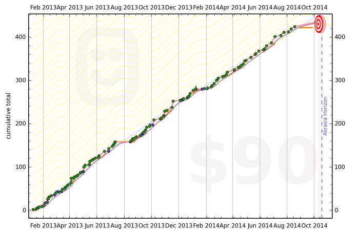 50ed2960cc193104cf000007 graph