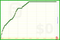 pyromuffin/be-productive's progress graph