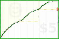 kevinmtrowbridge/meditate's progress graph