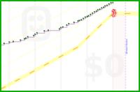 geekesquire/1000miles's progress graph