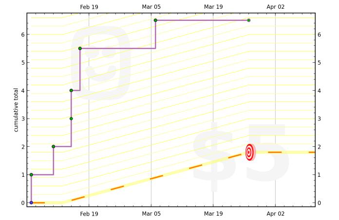 5112f9b5cc19311cc5000062 graph