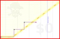 viliam1234/2013blog's progress graph