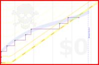 viliam1234/2013languages's progress graph