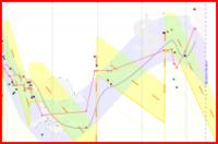 pfonke/weight's progress graph