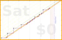 d/readelepuz's progress graph