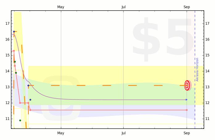51c01386cc19315ff900005f graph