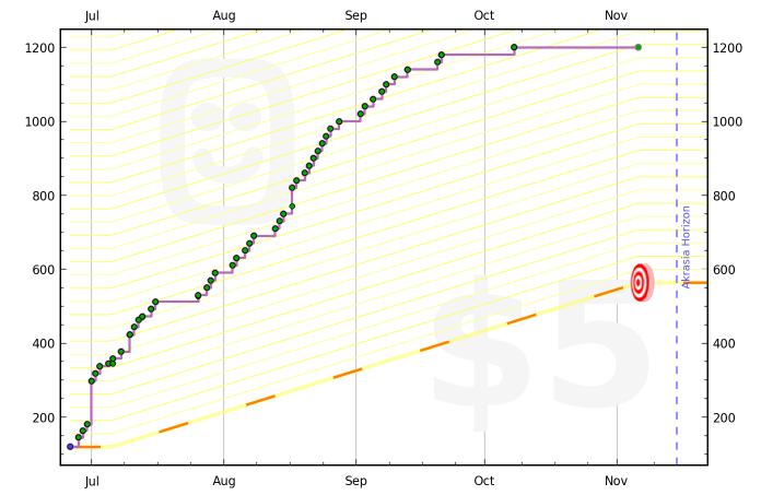 51cddfdccc1931409500007e graph