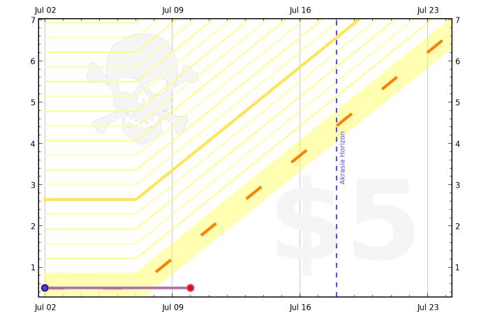 51d06c57cc19315ee9000052 graph