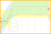 zacharyvance/loseweight's progress graph