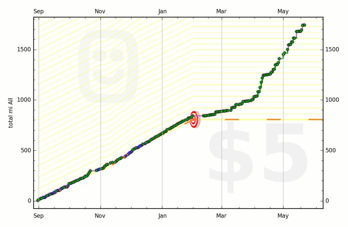 https://www.beeminder.com/zedmor/goals/runkeeper/graph
