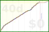 howtodowtle/catala_colloquial_catalan's progress graph