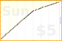 akasylvia/readmorebooks's progress graph