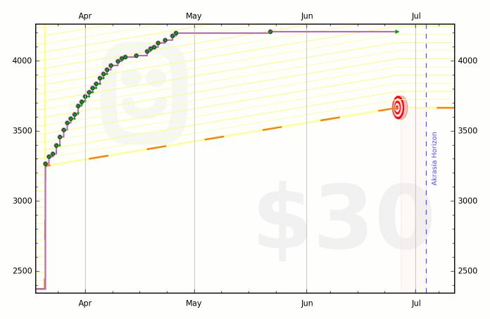 52a68a140fdccb2f09000025 graph