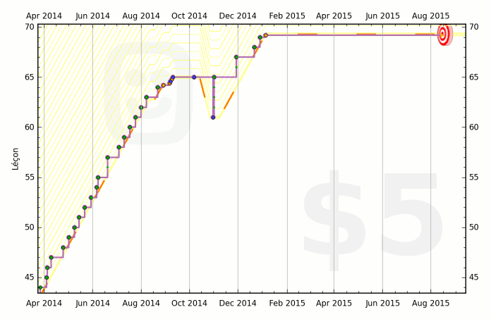 Eric's (live) Beeminder graph