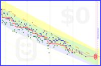 khg/hampsten's progress graph