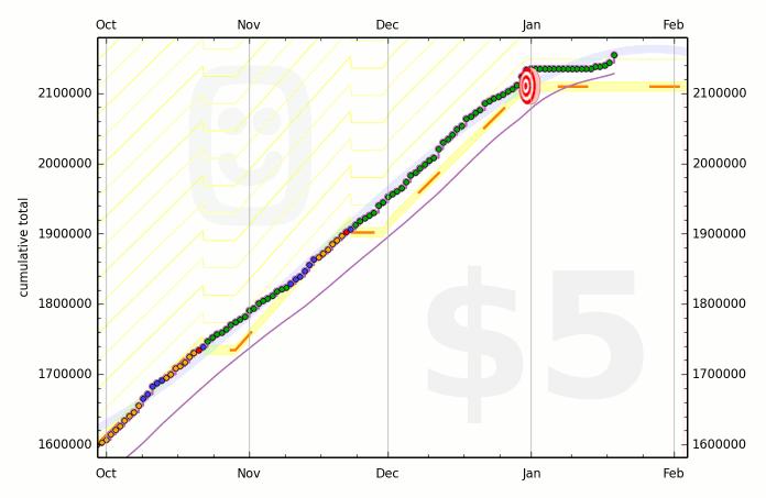52c446390fdccb288e00014d graph