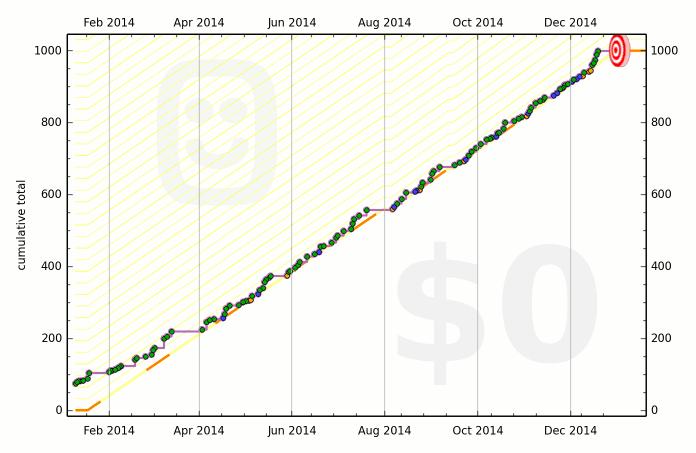 52d1dd7f0fdccb601d000029 graph