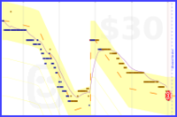 rustyred/weightloss's progress graph