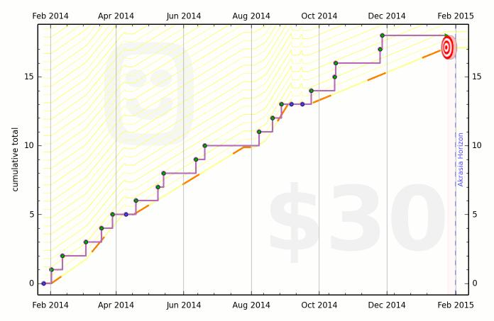 52e5229e0fdccb2ce10000f7 graph