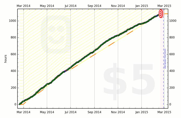 5306d0e90fdccb30eb0002f0 graph