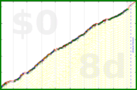 mbork/videogames's progress graph