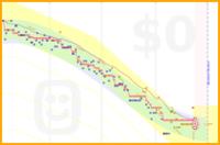 mukrider/weight's progress graph