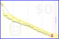 sken144/weight's progress graph