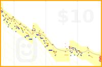 jforbess/weight's progress graph