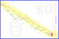 justatrackdog/weight's progress graph