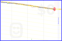 monkeywebb/weight's progress graph