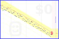 jscottlambert/weight's progress graph