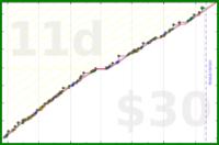 b/shrinktime's progress graph