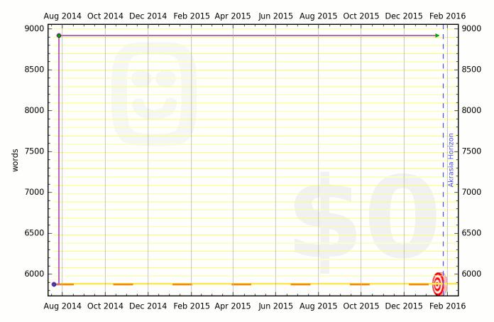53cc3164f508545aa900017a graph