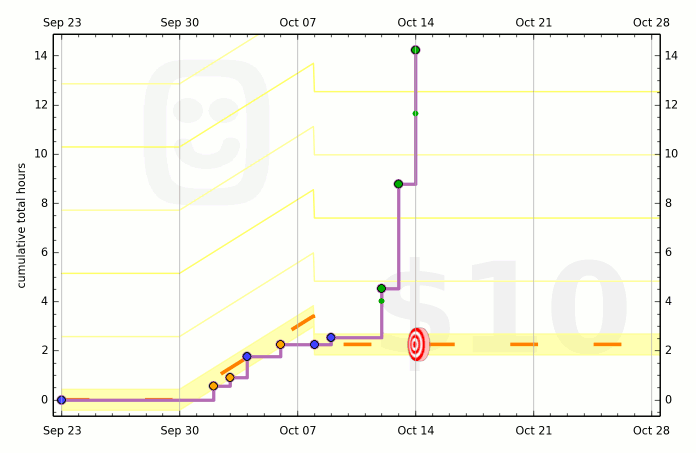 54219666f50854362c0000b1 graph