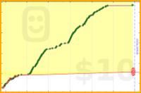 anomalily/workout's progress graph