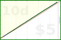 dehowell/circadian-fast's progress graph