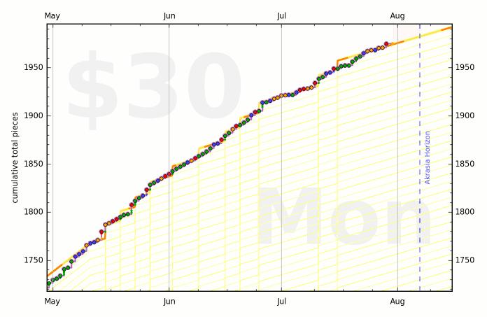 5483b4d3f508541c5d000311 graph