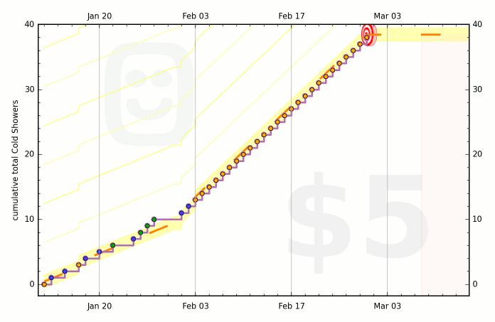 54b44be1f50854262a000032 graph