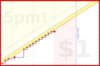 d/bookclub's progress graph