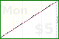 tracy_reader/recordwaist's progress graph