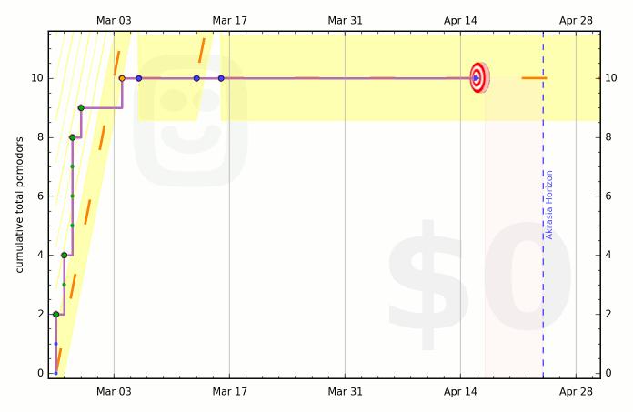 54ecb56df508541c9d000179 graph