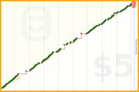 luispedro/wj's progress graph