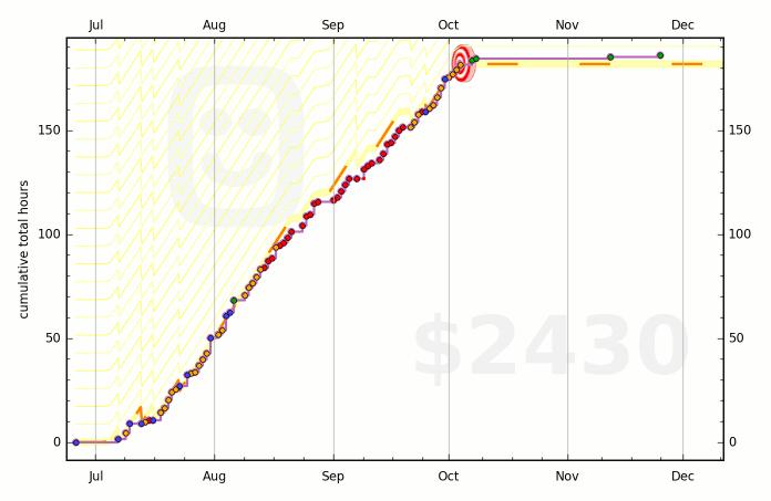 558db80932dcfc1689000263 graph
