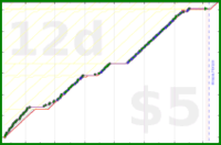 youkad/quickly_out_of_bed's progress graph
