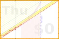apolyton/french's progress graph