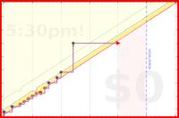 mbork/english's progress graph