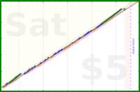 donhdefl/basspractice's progress graph