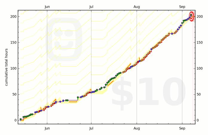 5737b14c128d1c53060002fd graph